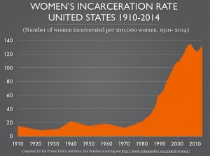 US Women in Jail